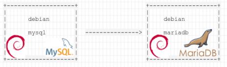 Migration de bases de données mysql entre deux serveurs debian