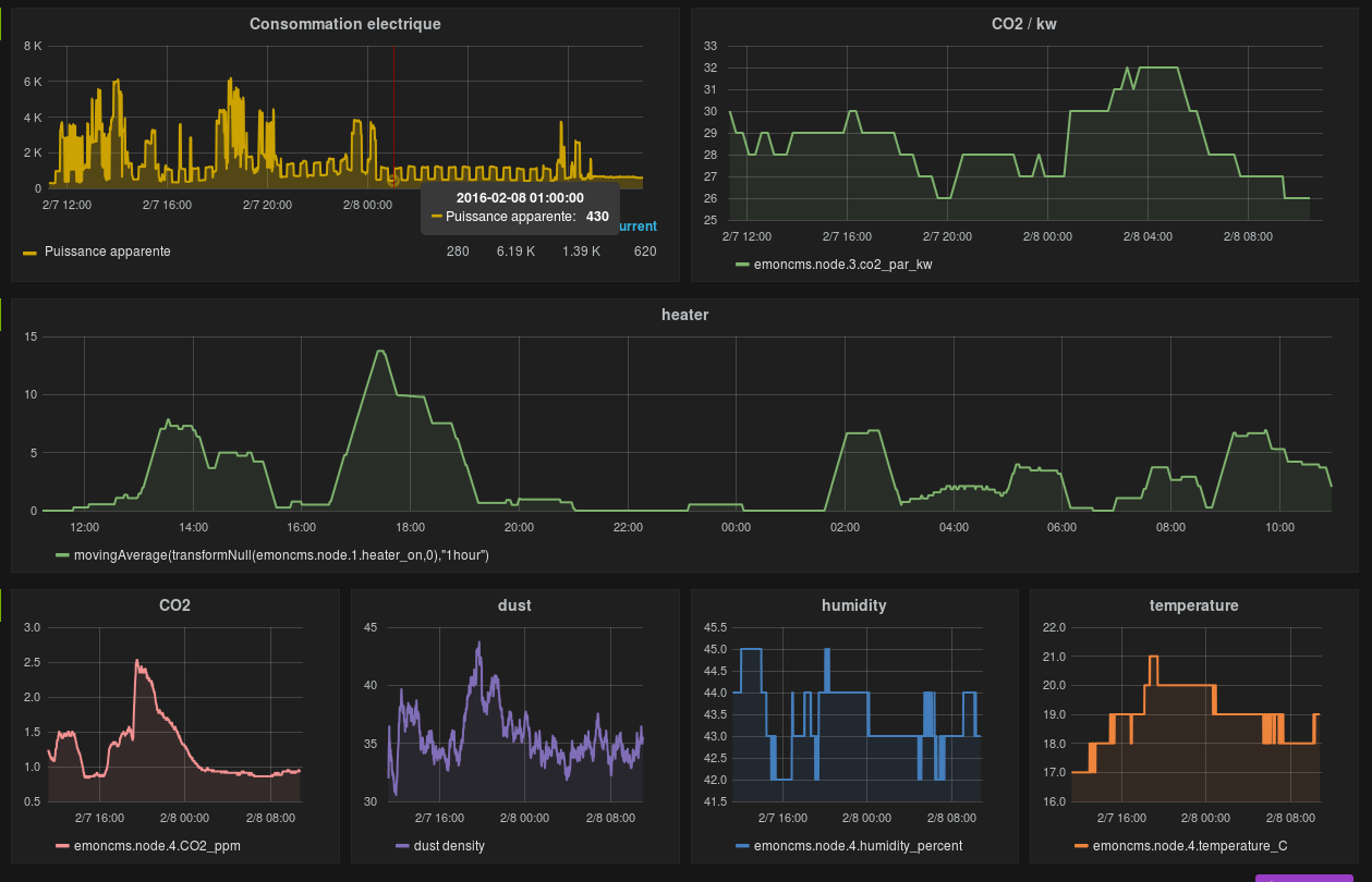 emoncms data in grafana